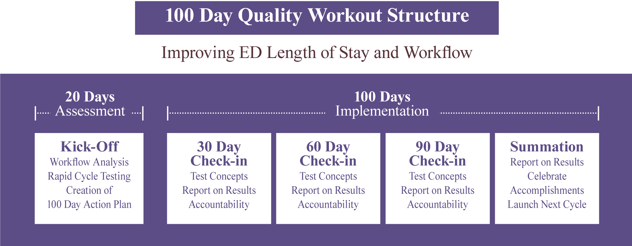 100 Day Quality Workout Structure